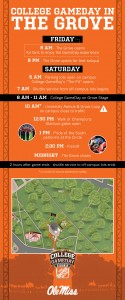 Information about College GameDay in the Grove